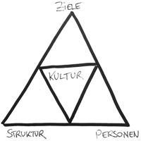 systemisch